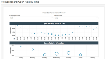 email-openrate-by-time