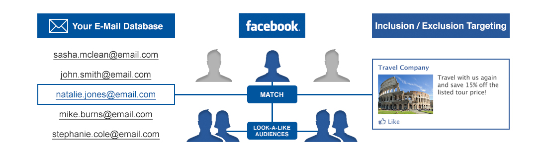 on facebook how to create a custom audience