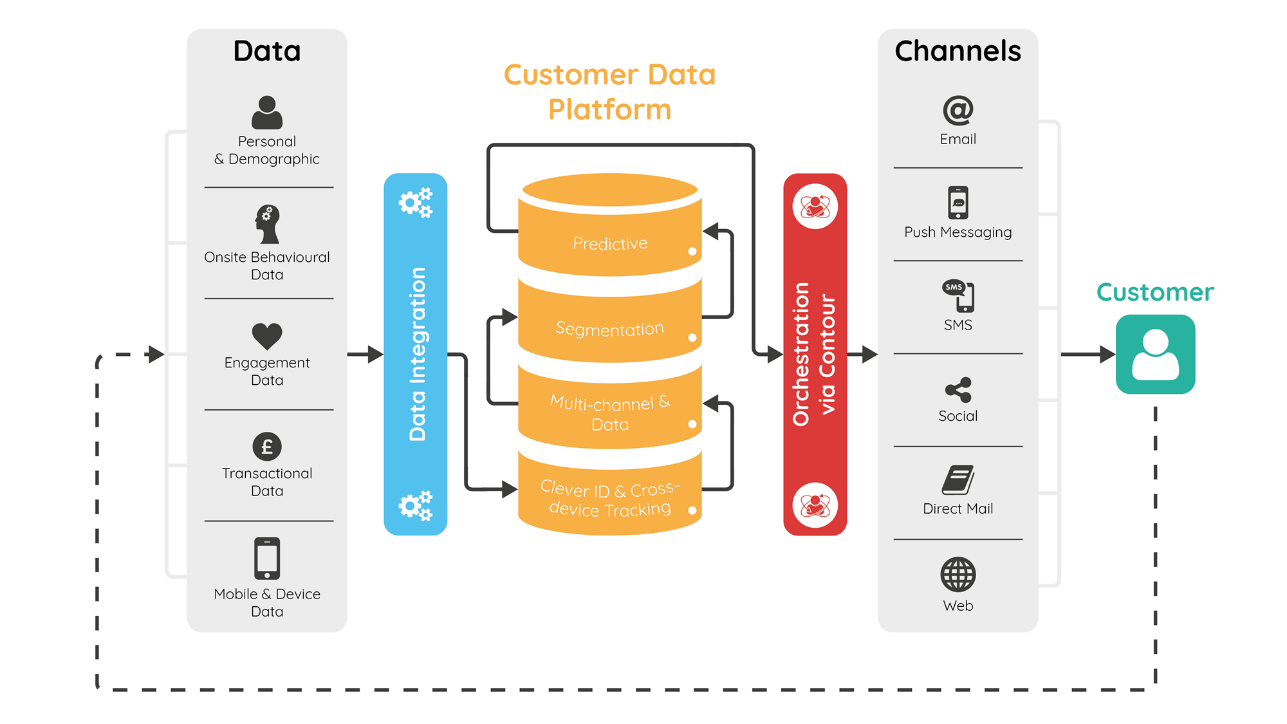 customer-data-platform