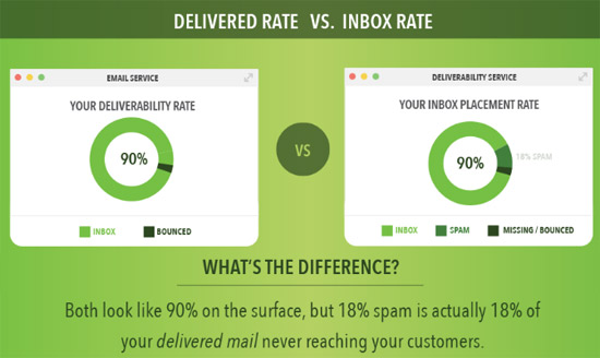 delivery-versus-inbox-placement