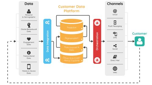 customer data platform attachment