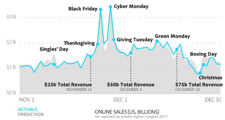 gráfico de volume de compras em datas especiais