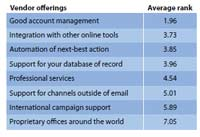 Forrester Wave Email Marketing Vendors - Everything you need