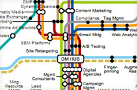digital_marketing_hub