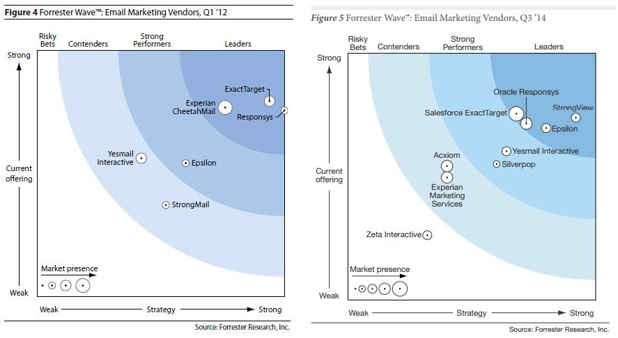 forrester_email_marketing_vendors_waves