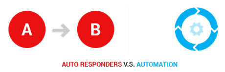autoresponders_or_automation