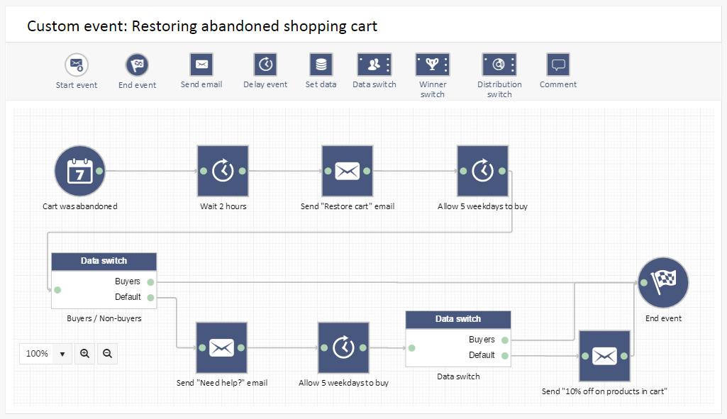 abandonned shopping cart