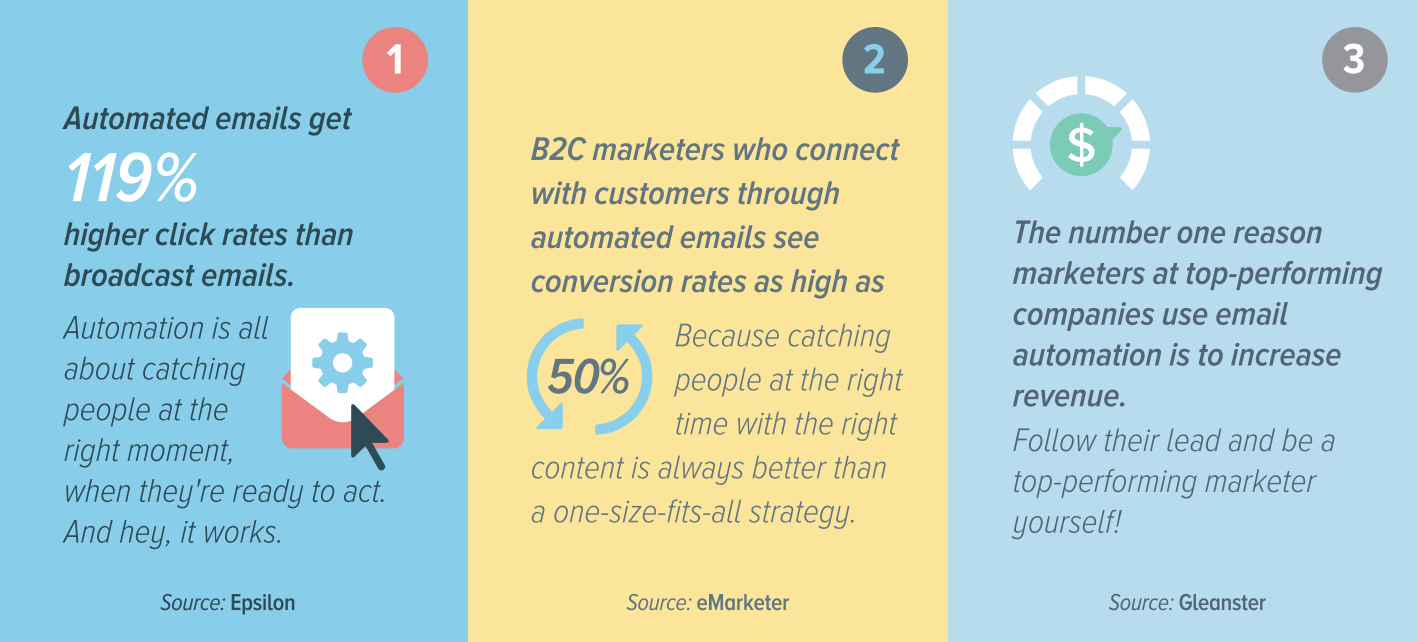email-marketing-automation-stats