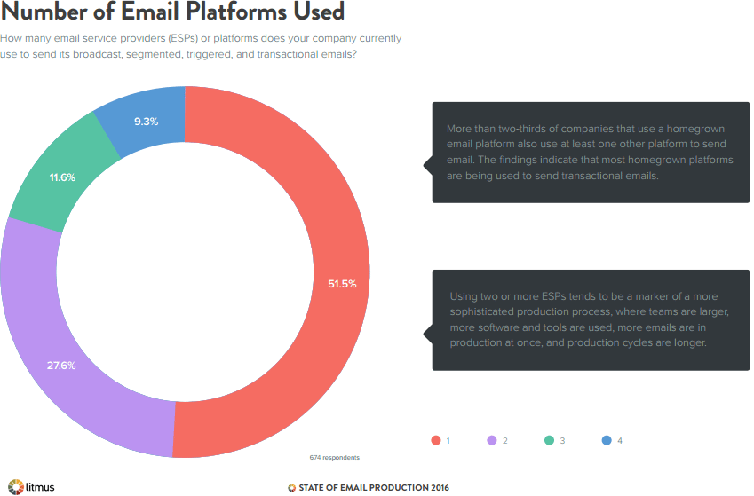 number-of-email-platforms-used