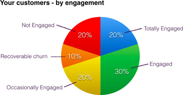 email-marketing-customers-by-engagement