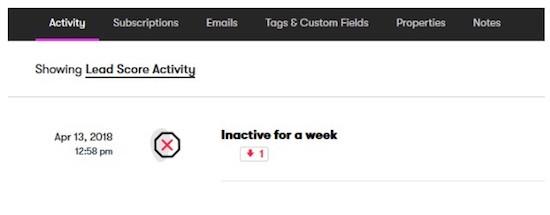 25 lead scoring inactivity