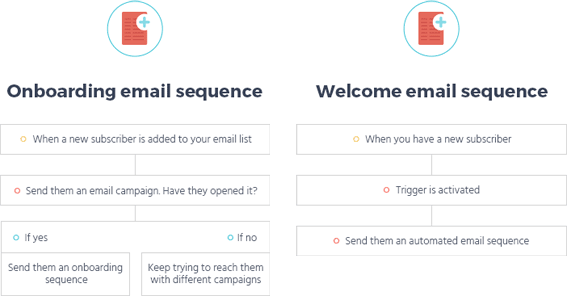 onboarding welcome email sequence