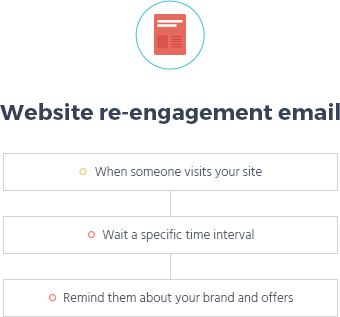 reengagement email automation template