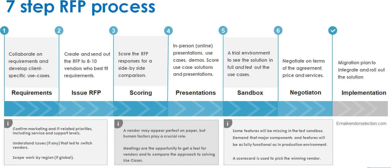 7 step rfp process