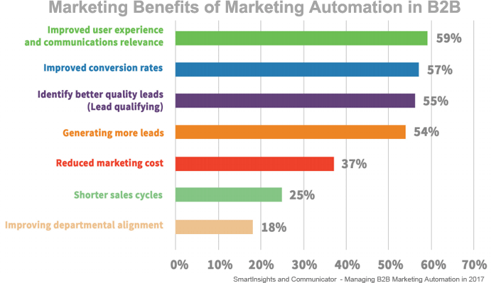 Benefits marketing automation in B2B