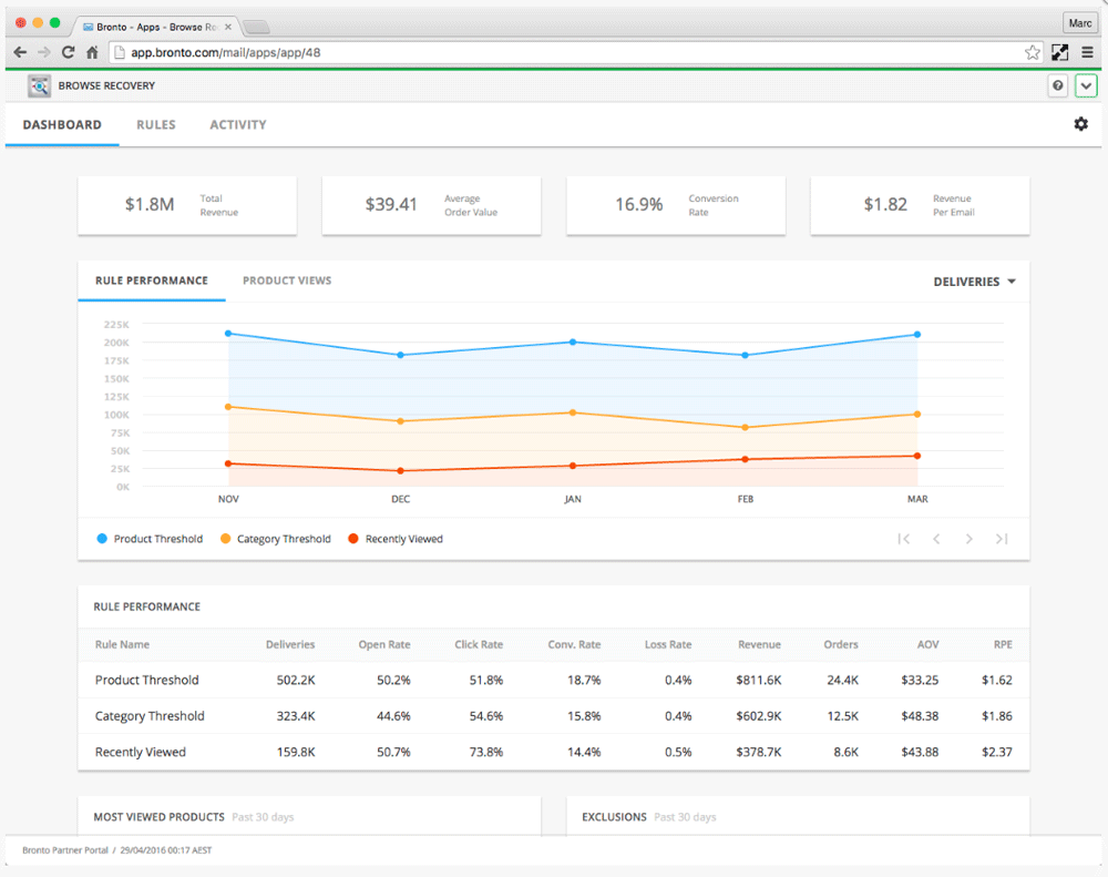 Bronto-Browse-Recovery-Dashboard