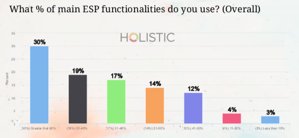 ESP functionalities used