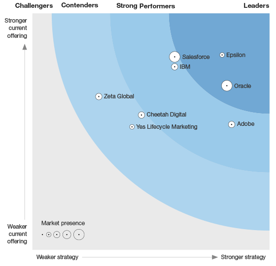 Forrester Wave email marketing vendors 2016