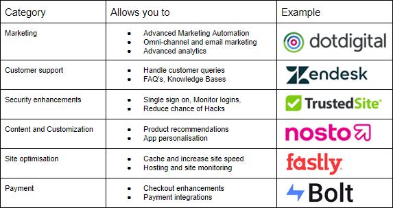 Magento integrations logos