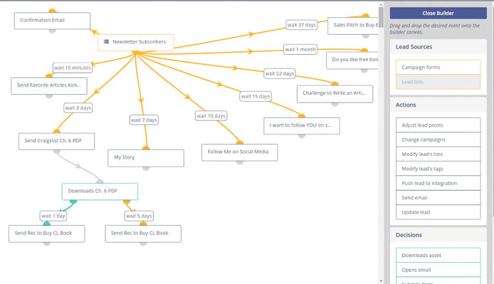 Marketing-automation Scenario Map example