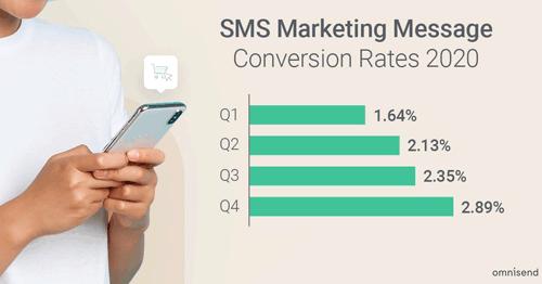 SMS conversion rates 2021