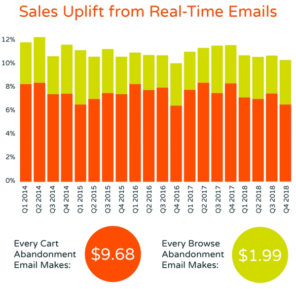 Uplift from real time emails