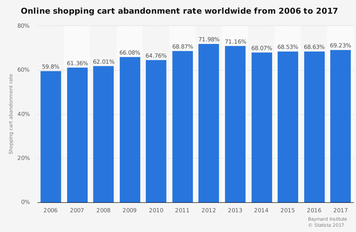 abandonned-cart-stats