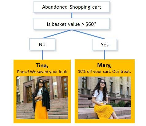 abandonned cart email value image