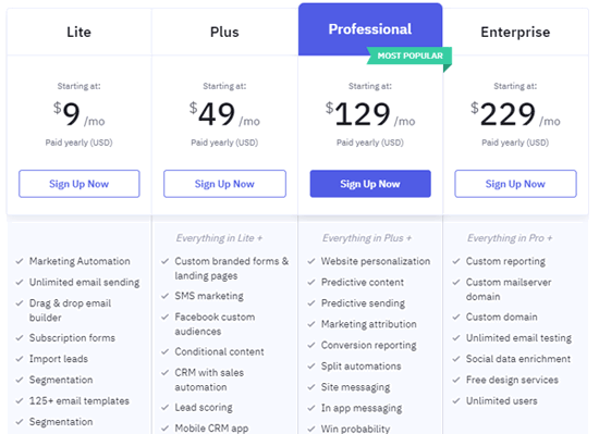 ActiveCampaign prijs kosten en korting