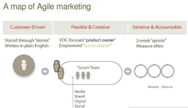 agile-marketing-map