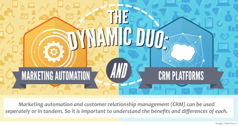 automation crm together