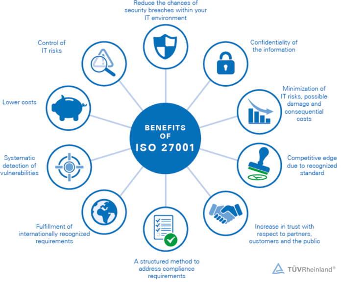 benefits ISO27001 marketing automation data