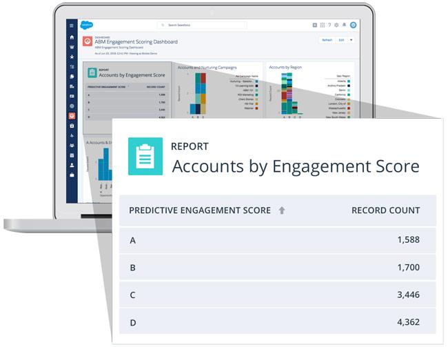 bizible ABM account based marketing scoring