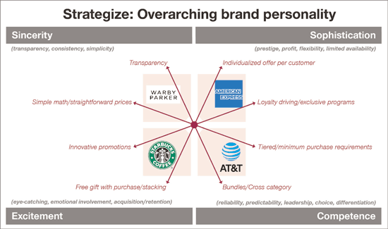 brand personality strategy