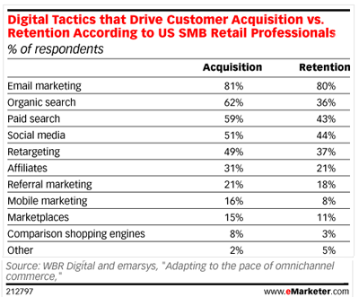 customer acquisition retention stats wordpress email