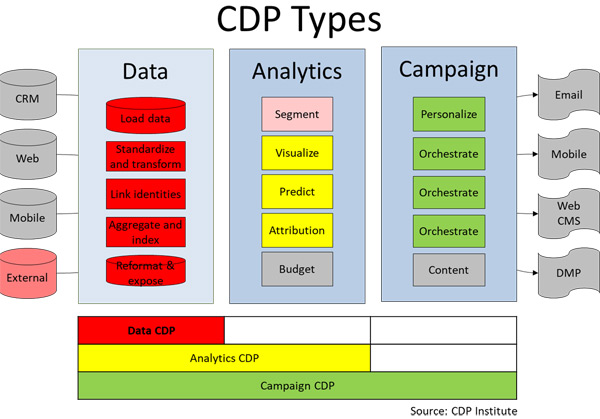 customer data platform CDP types analytics data campaign