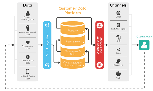 customer-data-platform-illustration