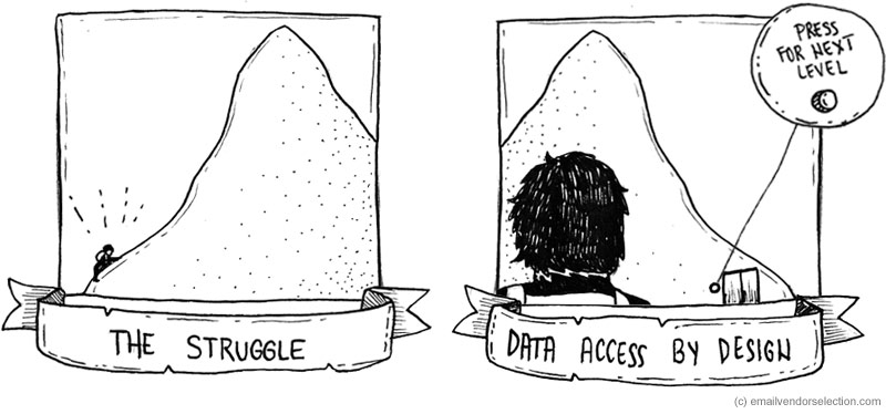 data access by design