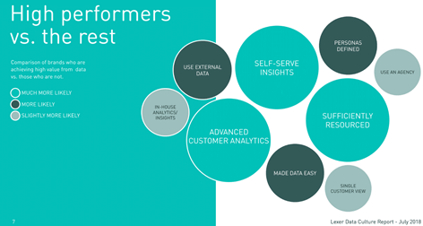data-high-performers--lexer-2