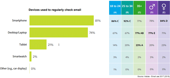 devices used to check email marketing messages