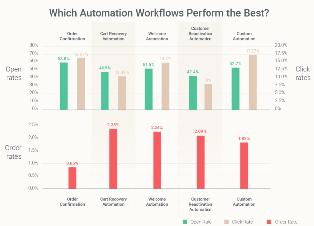 email automation workflow benchmark