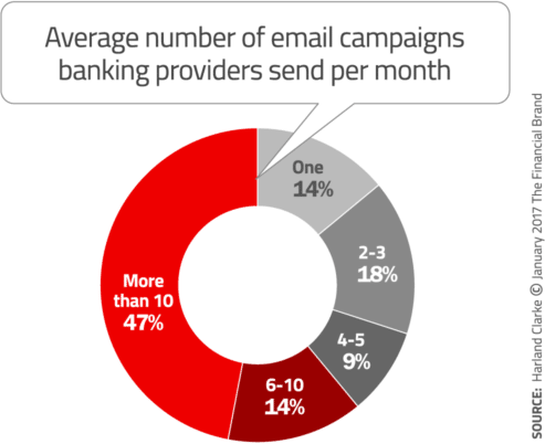 email campaigns financial stats