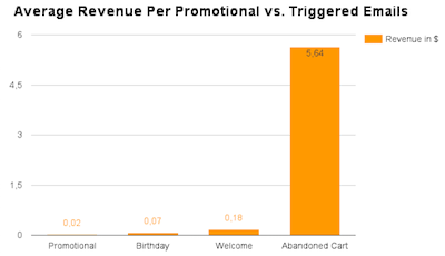 email revenue transactional promotional emails