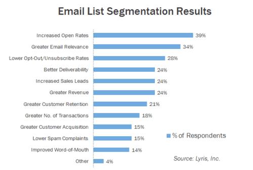 email segmentation results