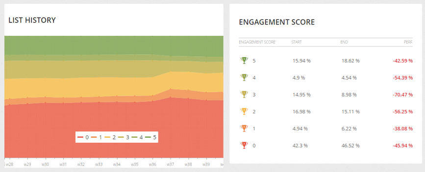 engagement score mailkit email