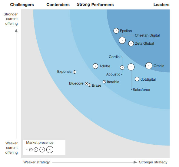 Forrester Wave email service providers  2020