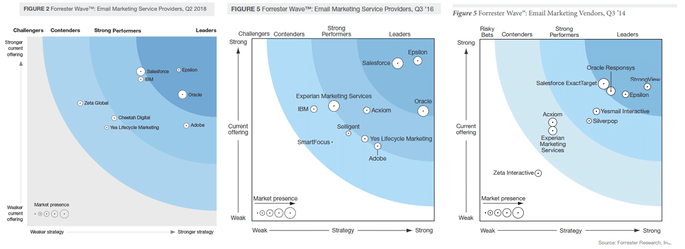 forrester wave email vendors compared 2018 2016 2014