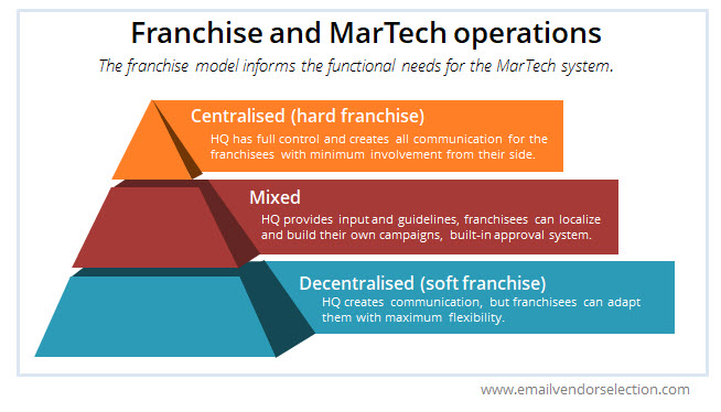 franchise email marketing martech model
