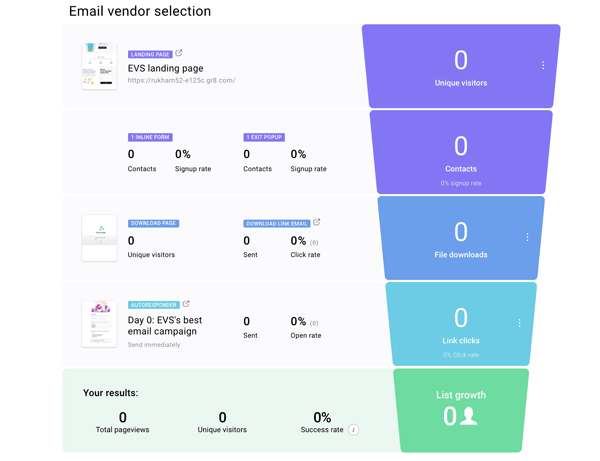getresponse review funnel dashboard