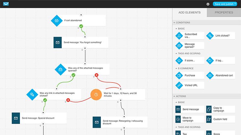 getresponse-visual-workflow